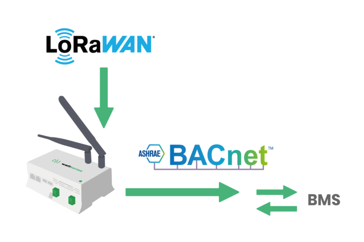 LoRaWAN to BACnet gateway for flexible and simple BMS integration