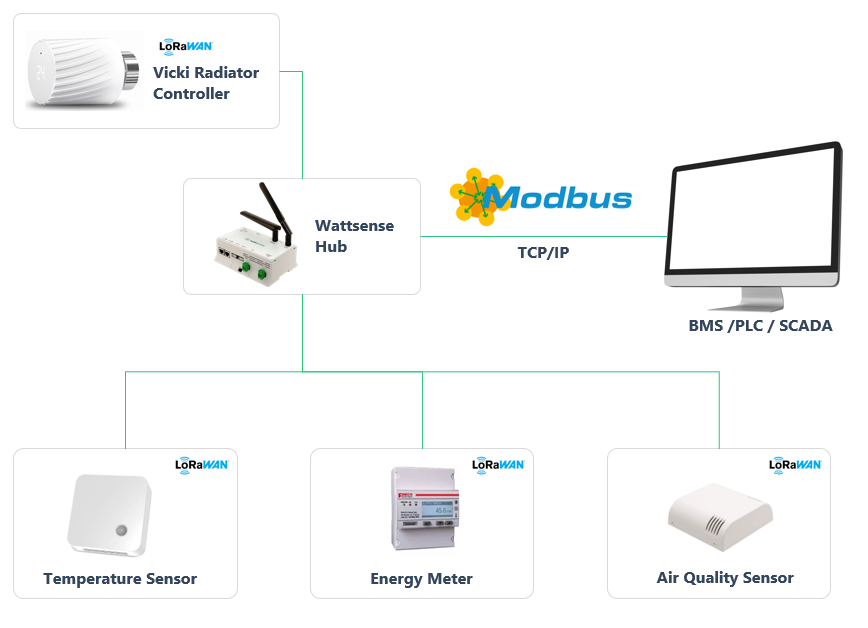 LoRaWAN to Modbus TCP functionality for quick BMS installation and management
